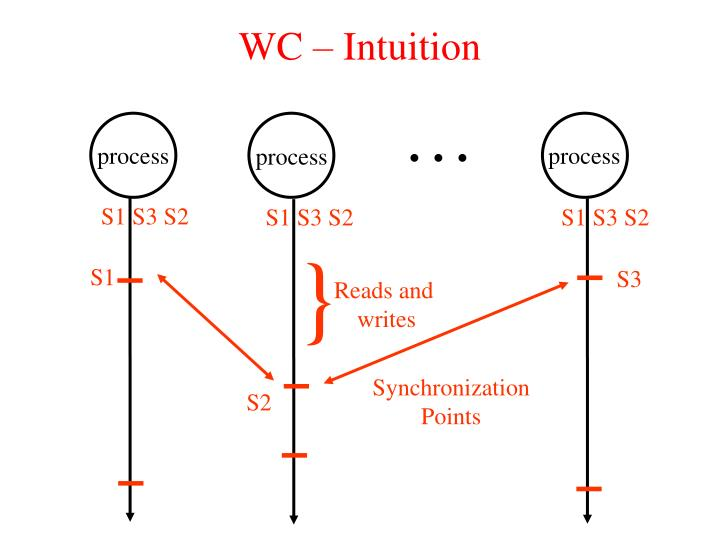 WC – Intuition