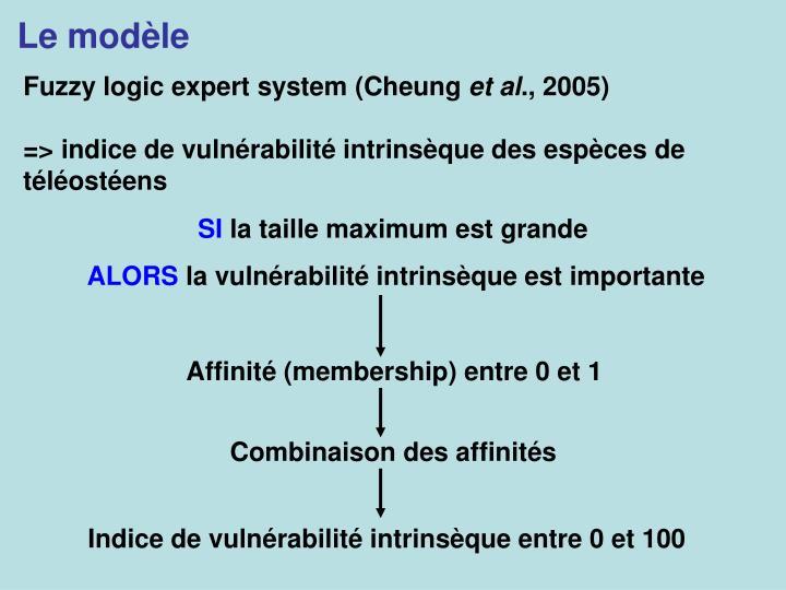 Le modèle