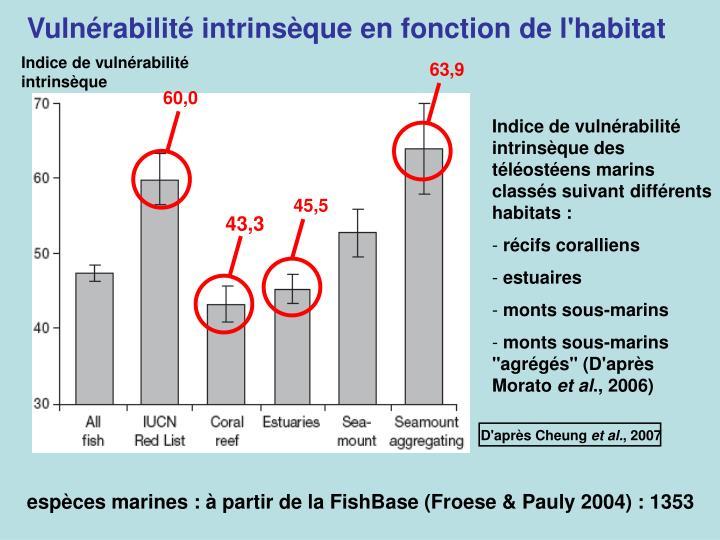 Vulnérabilité intrinsèque en fonction de l'habitat
