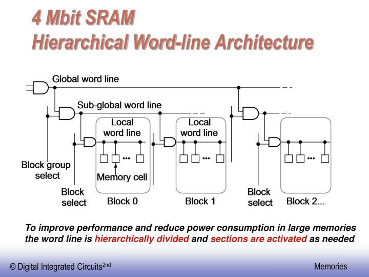 4 Mbit SRAM