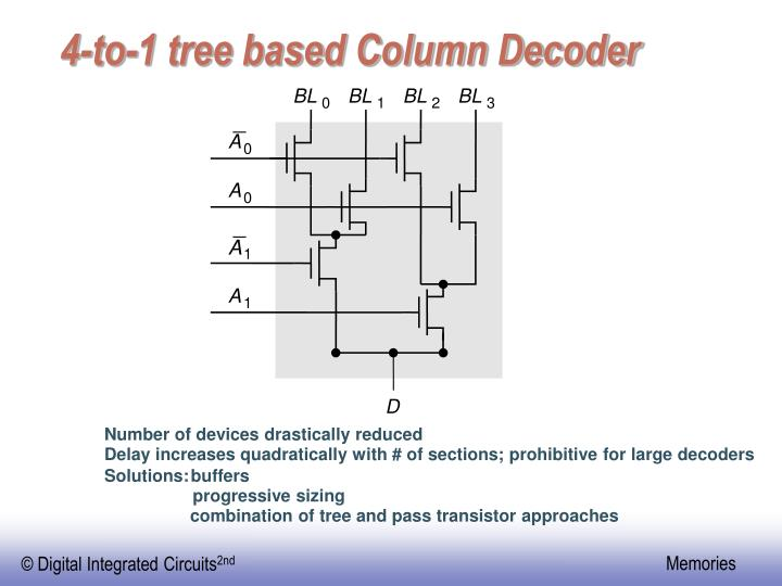 4-to-1 tree based Column Decoder
