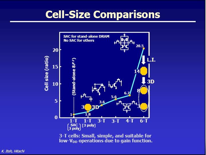 Advanced 1T DRAM Cells