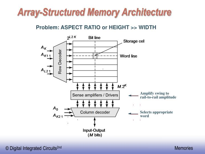 Array-Structured Memory Architecture