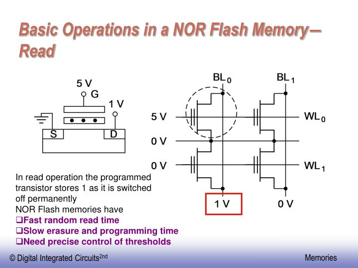 Basic Operations in a NOR Flash Memory―