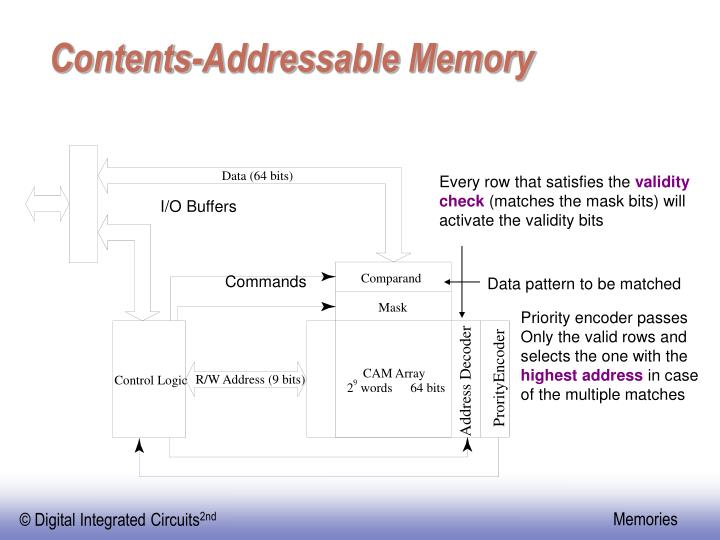 Contents-Addressable Memory