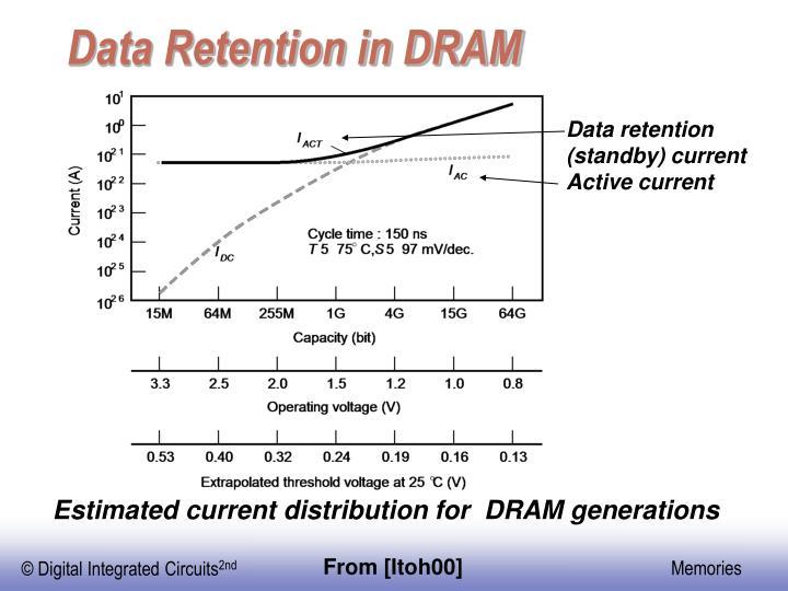 Data Retention in DRAM