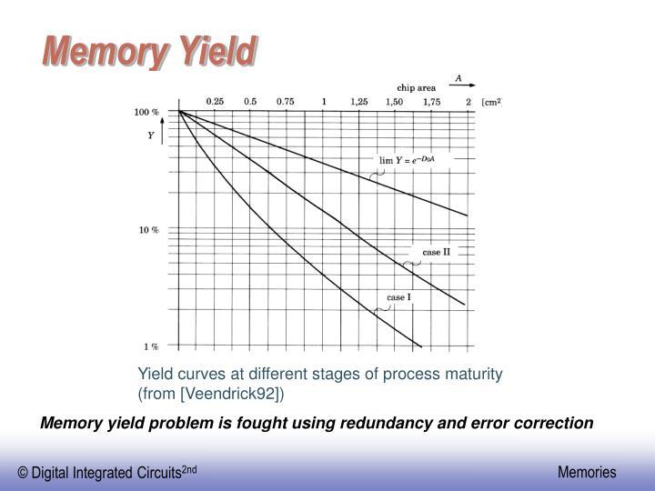 Memory Yield