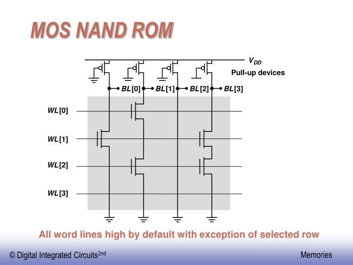 MOS NAND ROM