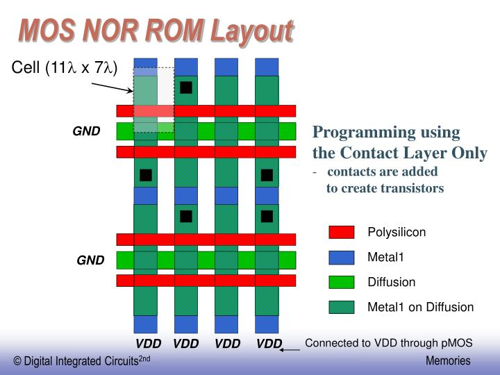 MOS NOR ROM Layout