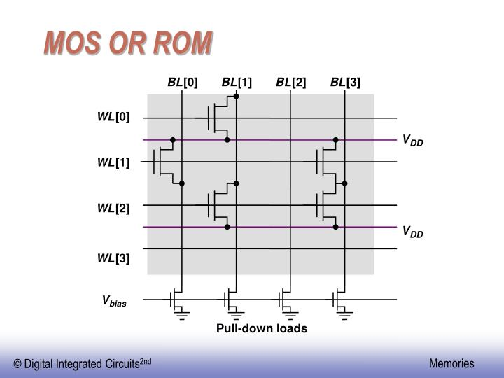 MOS OR ROM
