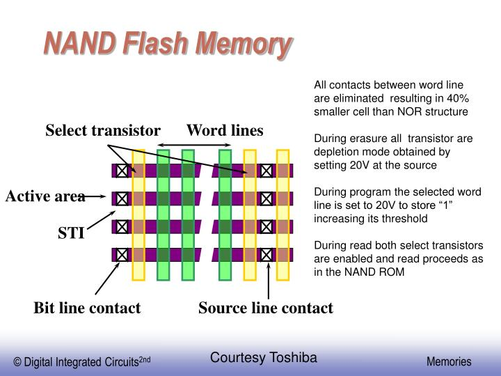 Select transistor