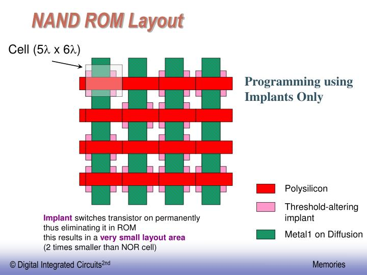 NAND ROM Layout