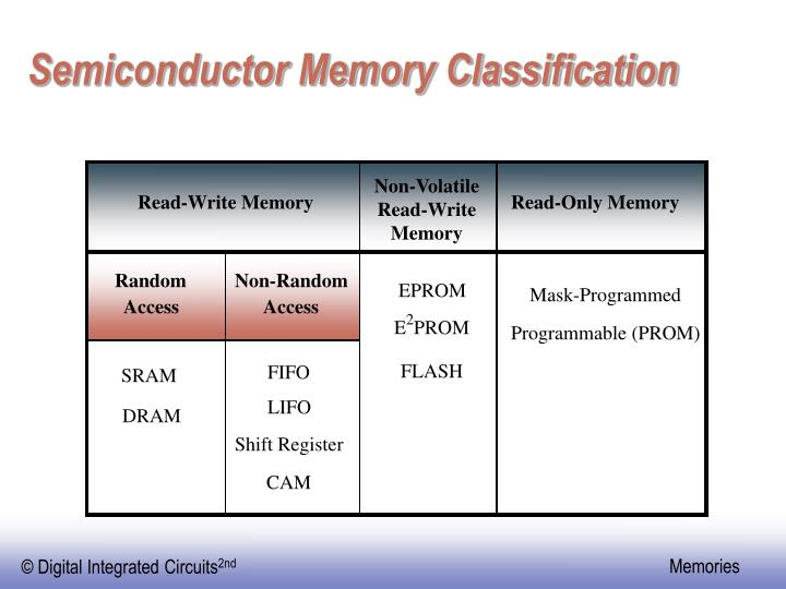 Semiconductor memory classification