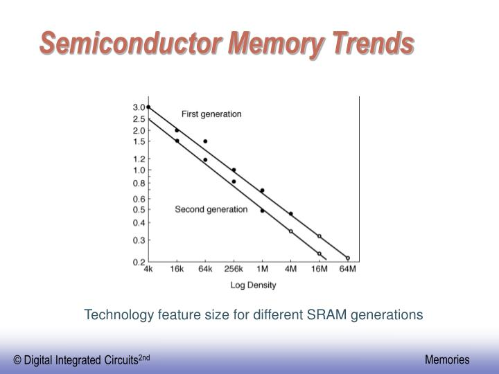 Semiconductor Memory Trends