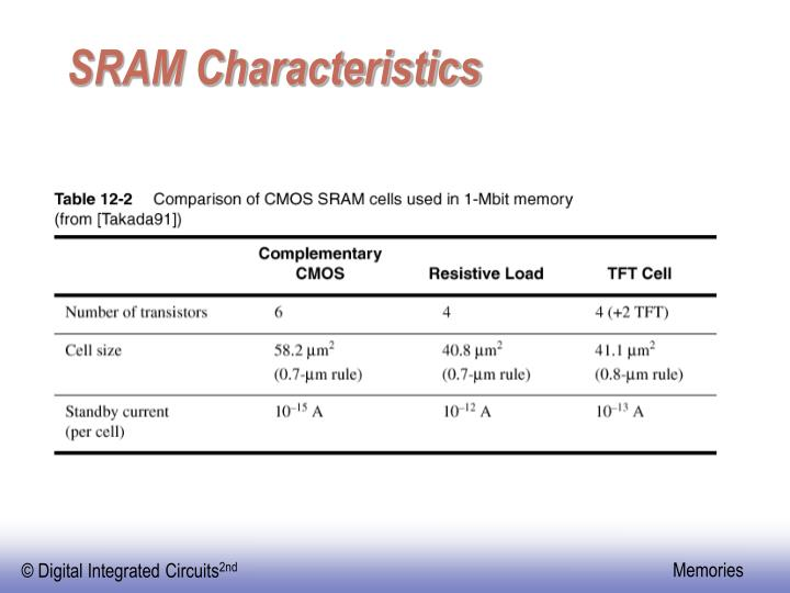 SRAM Characteristics