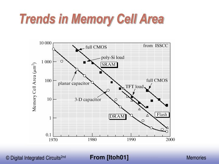 Trends in Memory Cell Area
