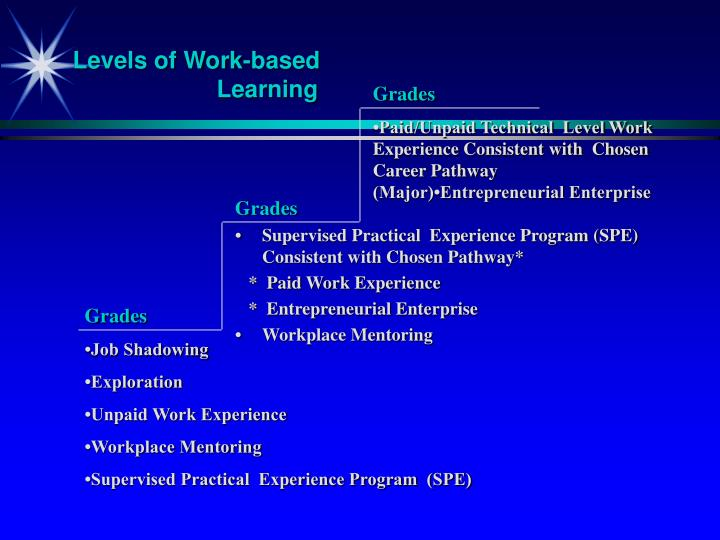 Levels of Work-based Learning