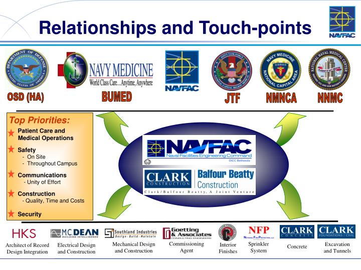 Relationships and Touch-points