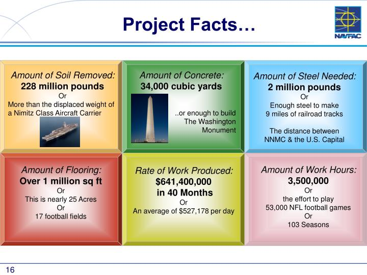 Project Facts…