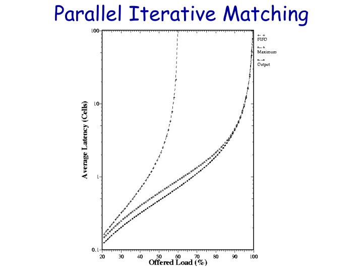 Parallel Iterative Matching