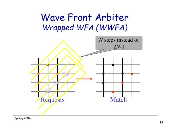 Wave Front Arbiter