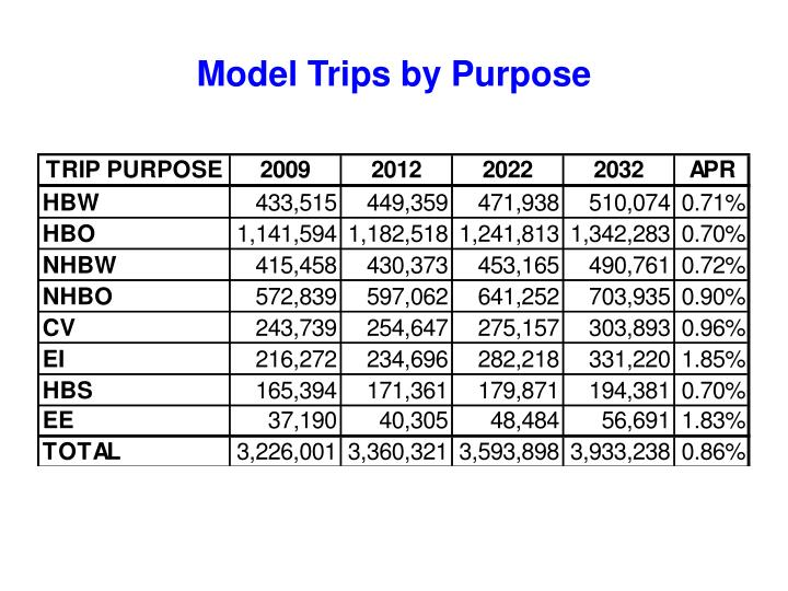 Model Trips by Purpose