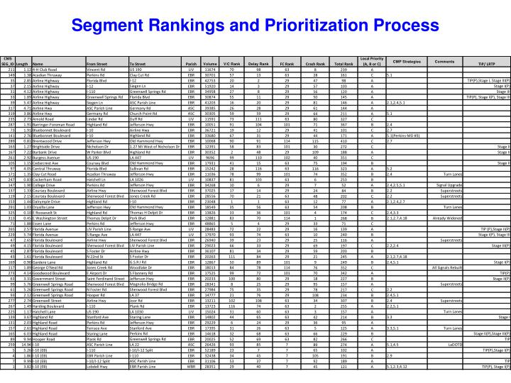 Segment Rankings and Prioritization Process
