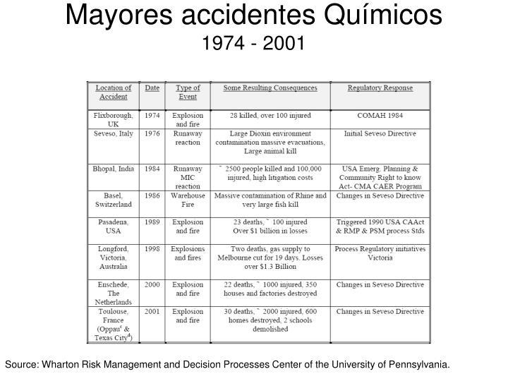 Mayores accidentes Químicos