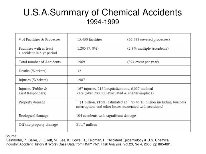 U.S.A.Summary of Chemical Accidents