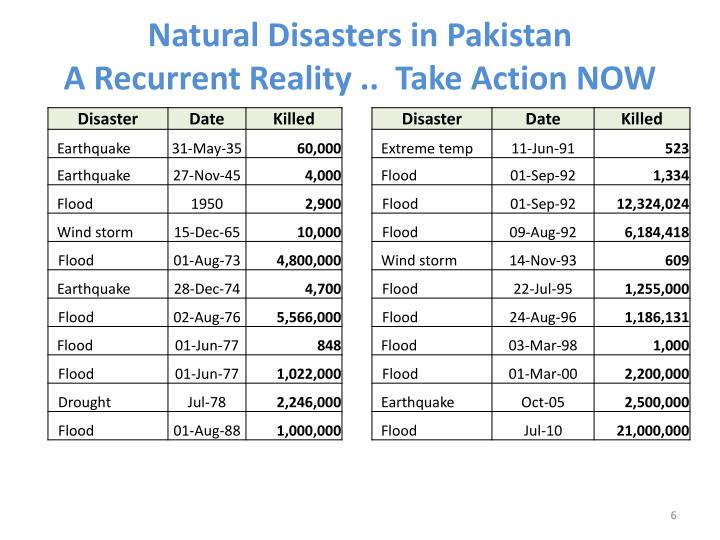 Natural Disasters in Pakistan