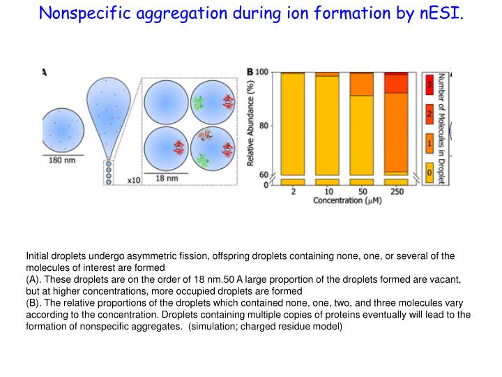 Nonspecific aggregation during ion formation by nESI.