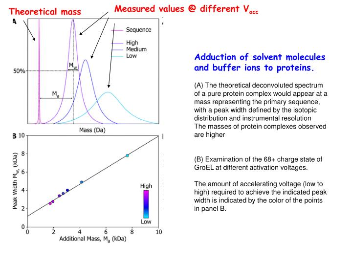 Measured values @ different V
