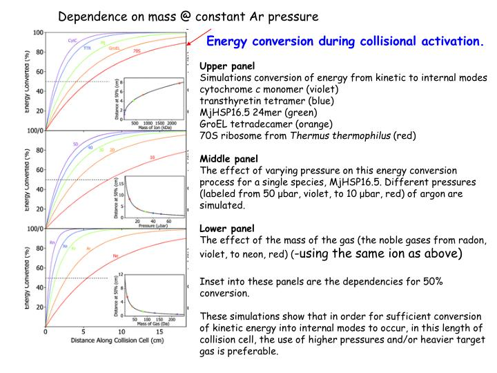 Dependence on mass @ constant Ar pressure