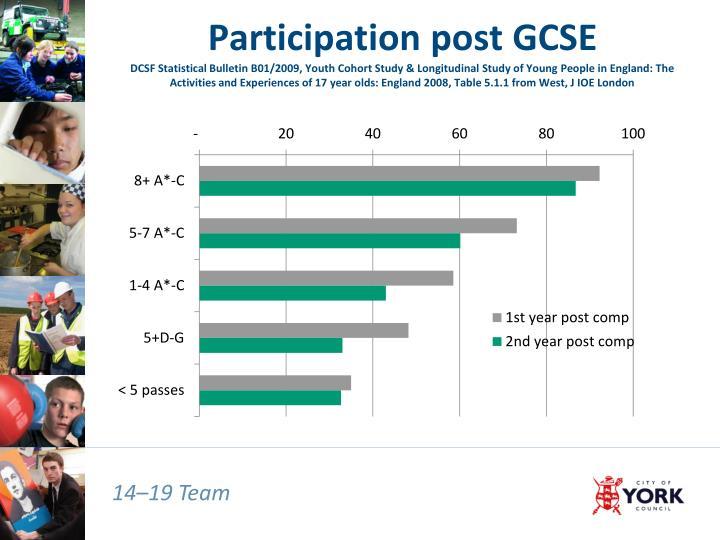 Participation post GCSE