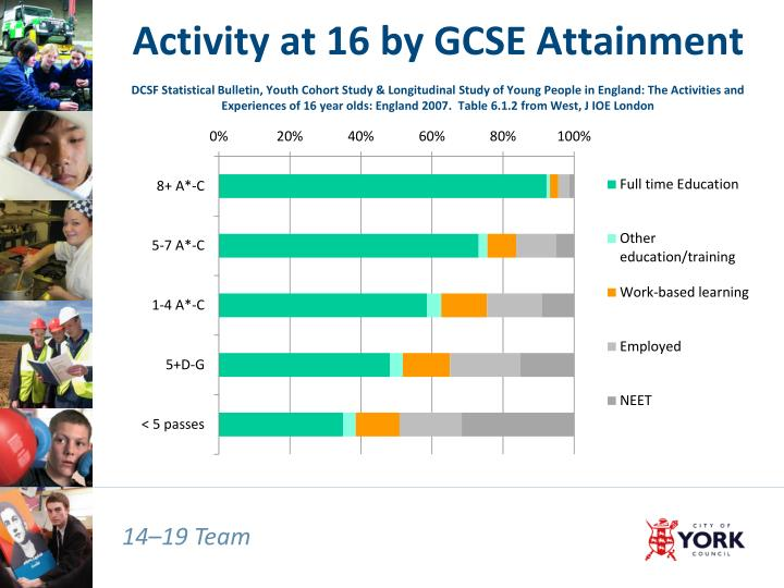 Activity at 16 by GCSE Attainment