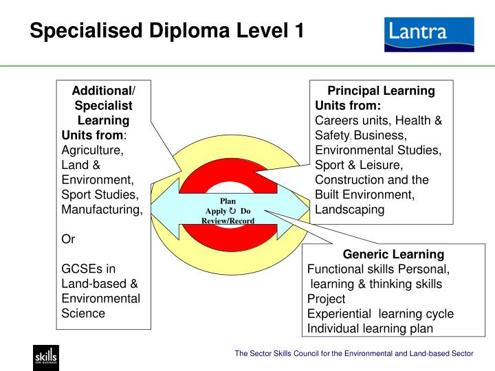 Specialised Diploma Level 1