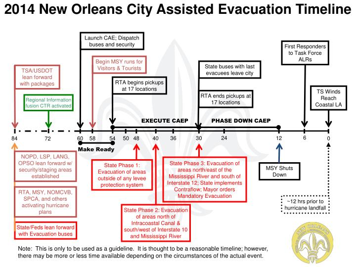 2014 New Orleans City Assisted Evacuation Timeline