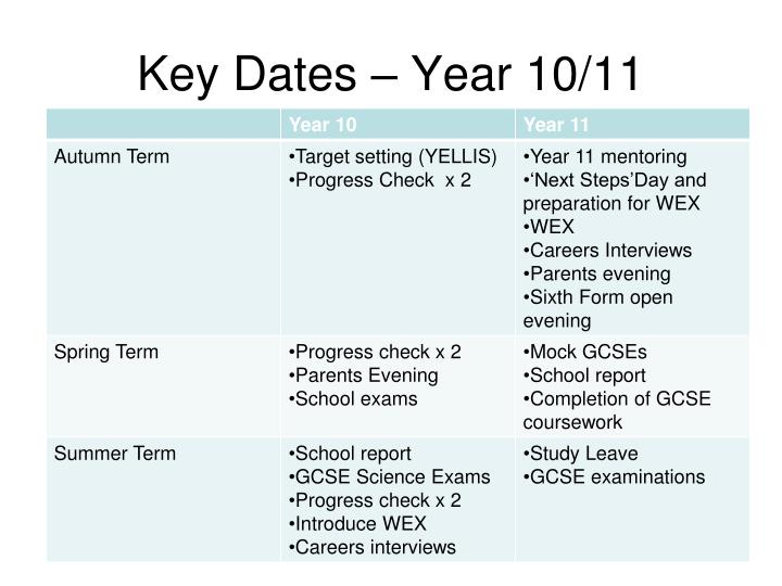 Key Dates – Year 10/11