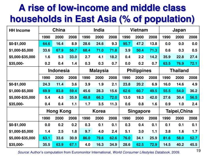 A rise of low-income and middle class households in East Asia (% of population)