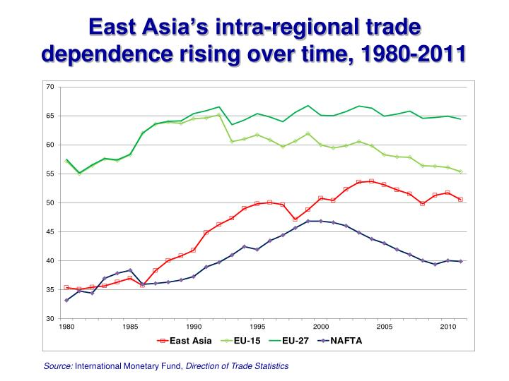 East Asia's intra-regional trade dependence rising over time, 1980-2011