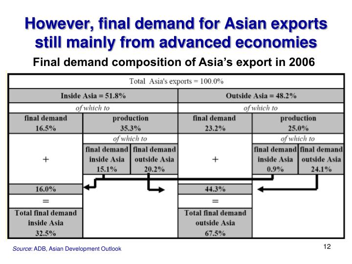 However, final demand for Asian exports still mainly from advanced economies