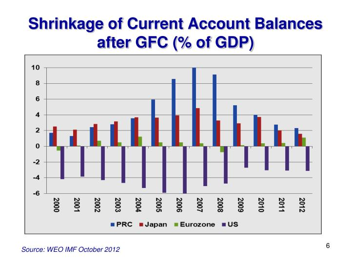 Shrinkage of Current Account Balances after GFC (% of GDP)