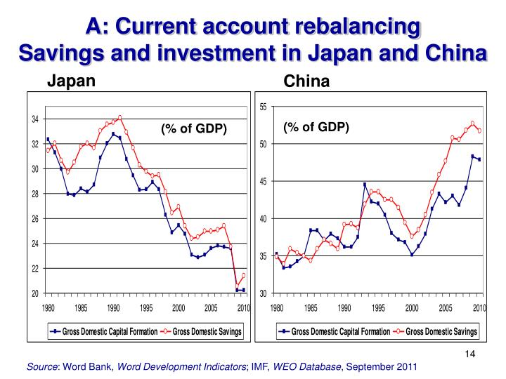 A: Current account rebalancing