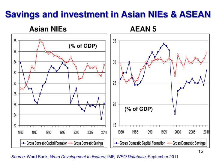 Savings and investment in Asian NIEs & ASEAN