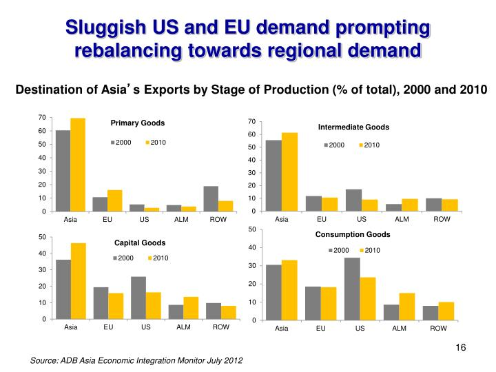 Sluggish US and EU demand prompting rebalancing towards regional demand