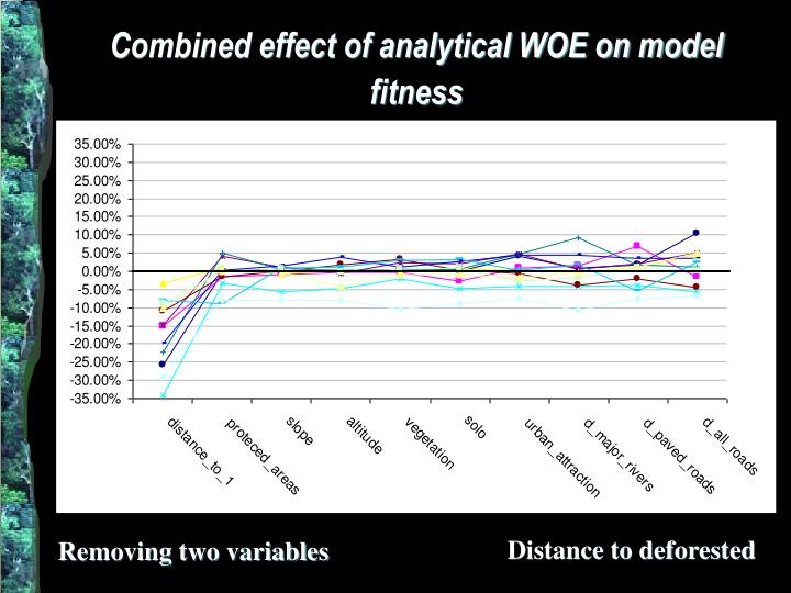 Combined effect of analytical WOE on model fitness