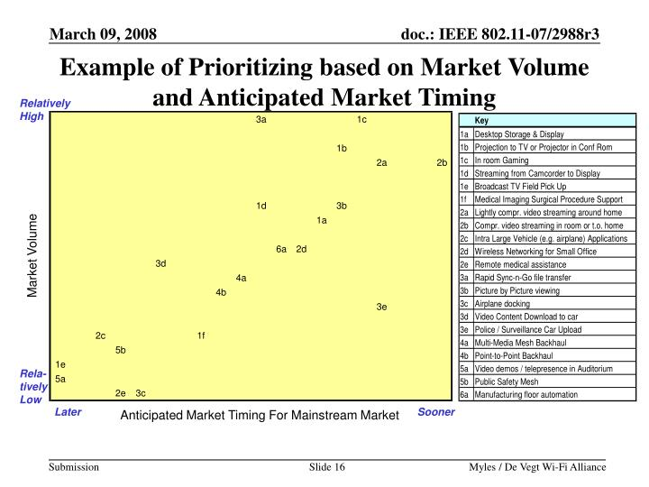 Example of Prioritizing based on Market Volume and Anticipated Market Timing