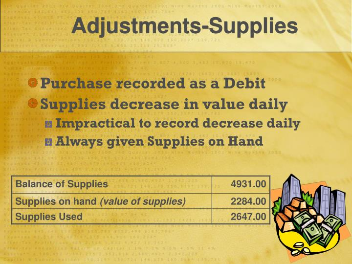 Adjustments-Supplies