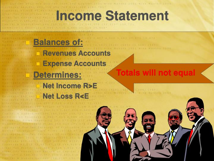 Balances of: