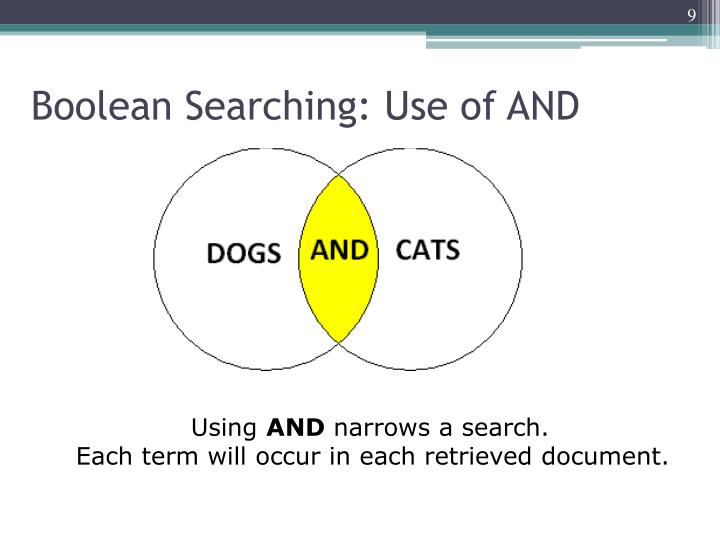 Boolean Searching: Use of AND